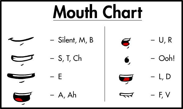 Phonemes Mouth Chart