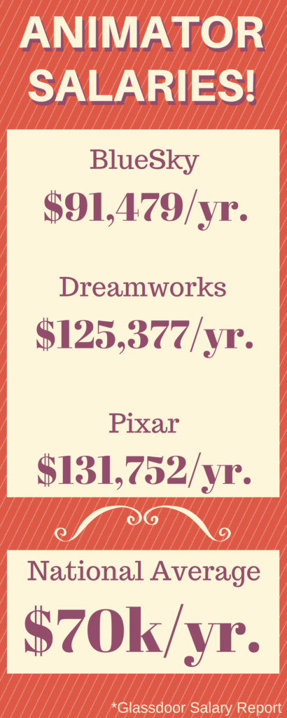 Animator Salaries (70k/yr. average)